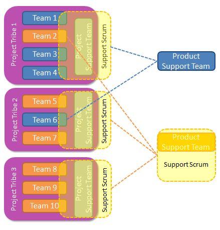 TeamTypes