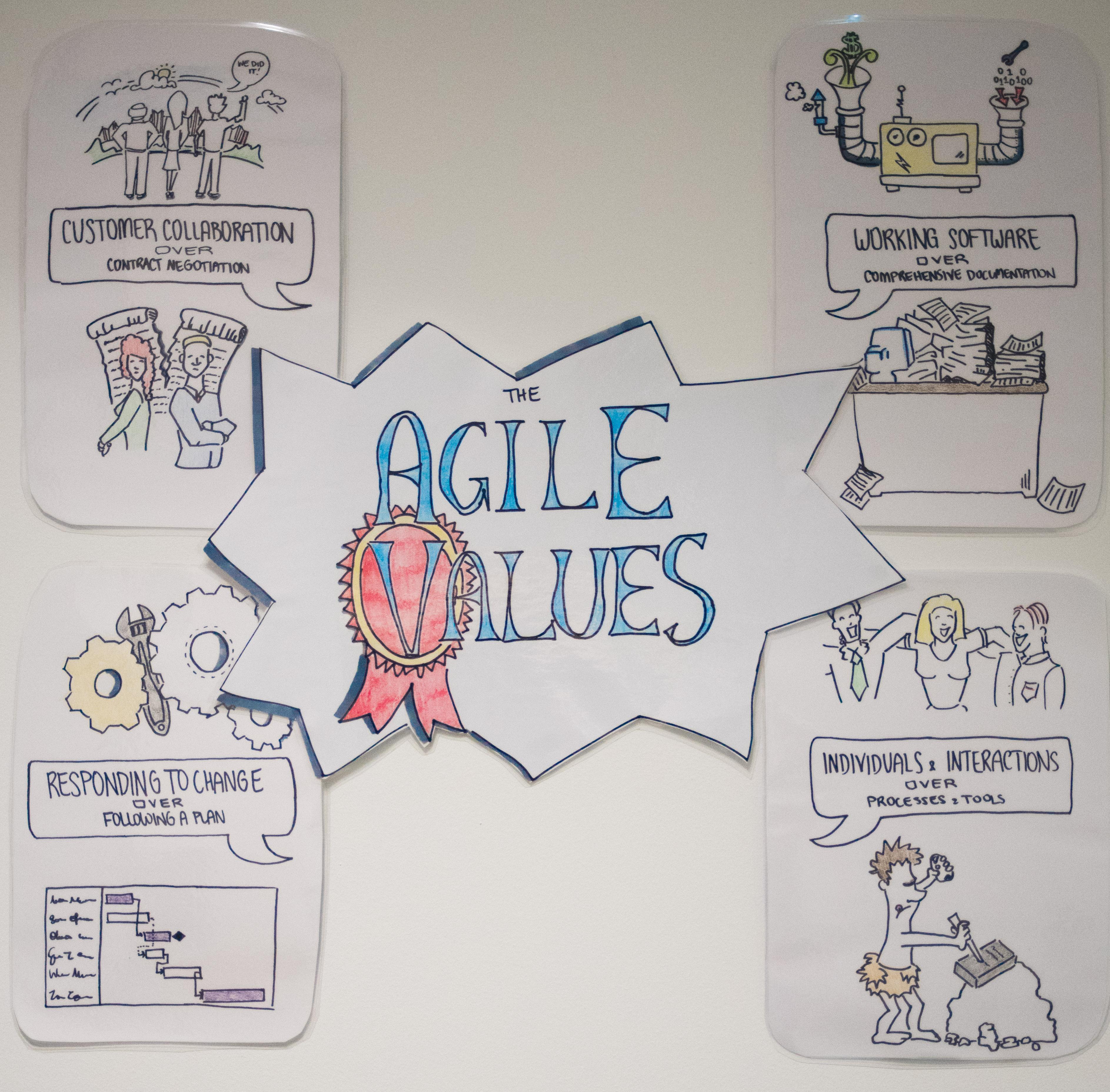 תוצאת תמונה עבור agile values